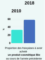 évolution de la cosmétique bio en France