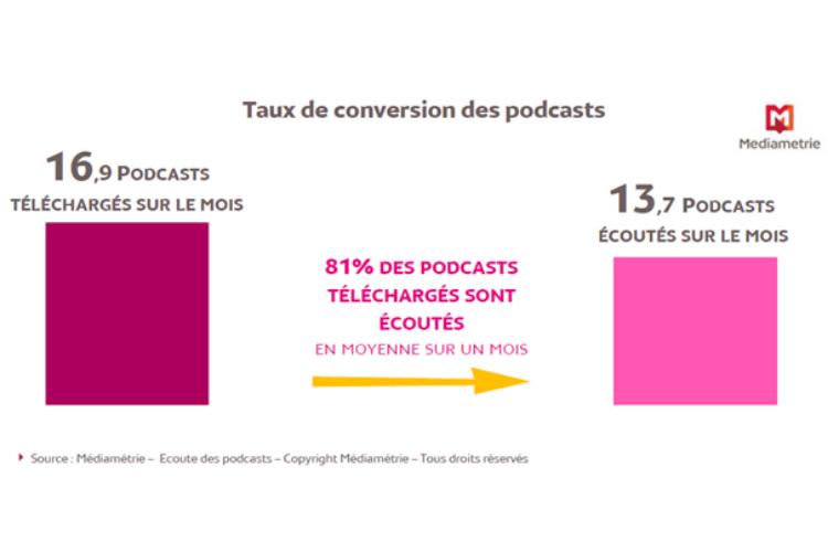 pourquoi faire des podcasts créer son podcast