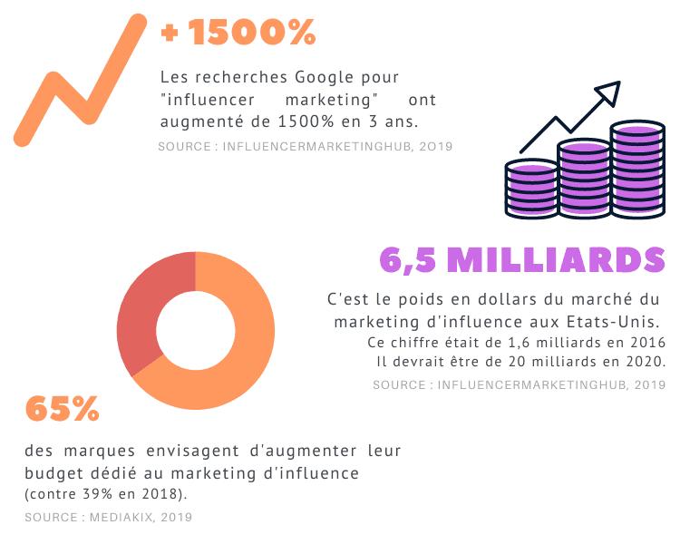 statistiques entreprises budget influence poids du marketing d'influence