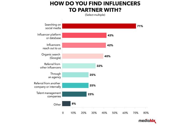 ambassadrice beaute comment ca fonctionne statistiques mediakix comment sont selectionner influenceurs collaboration marques