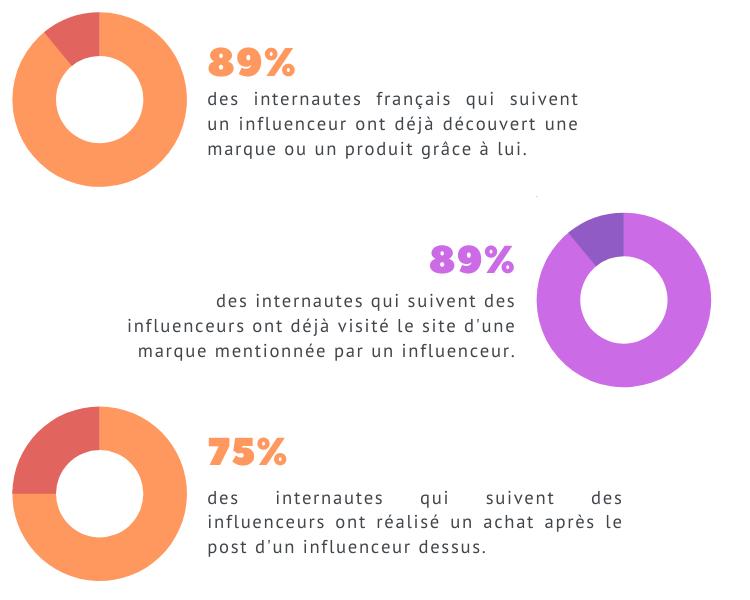 partenariat influence internautes francais abonnes aux influenceurs statistiques