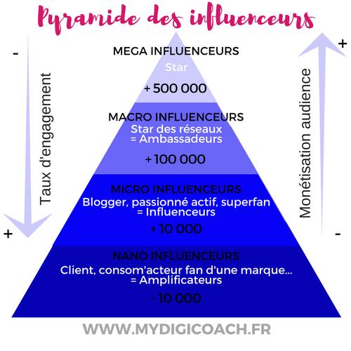 pyramide-des-tailles-d-influenceurs